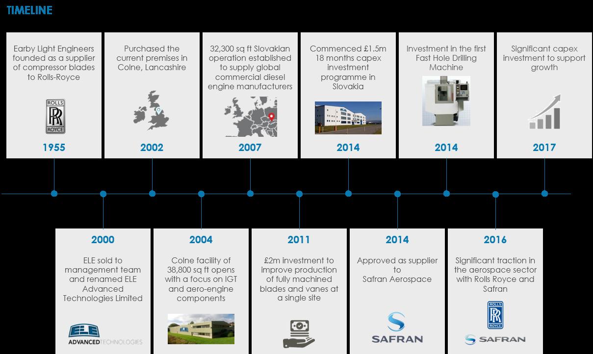 ELE History timeline